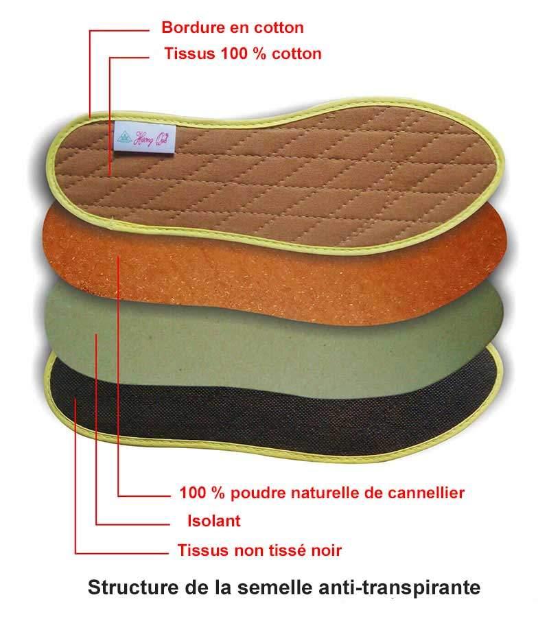 Structure des semelles anti-transpiration