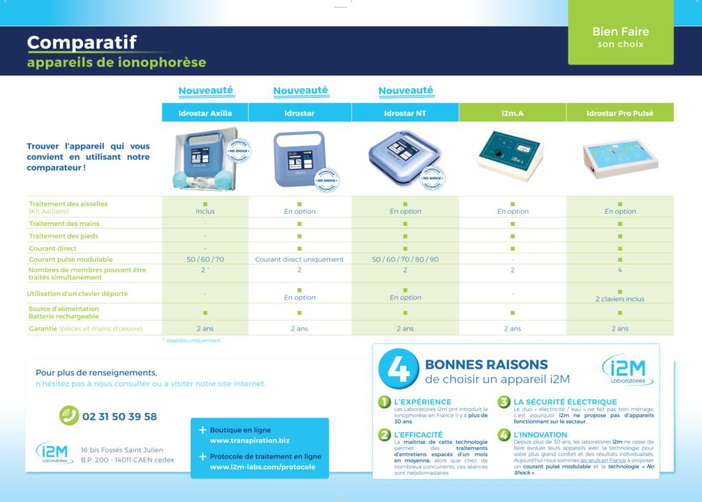comparatif appareils ionophorese